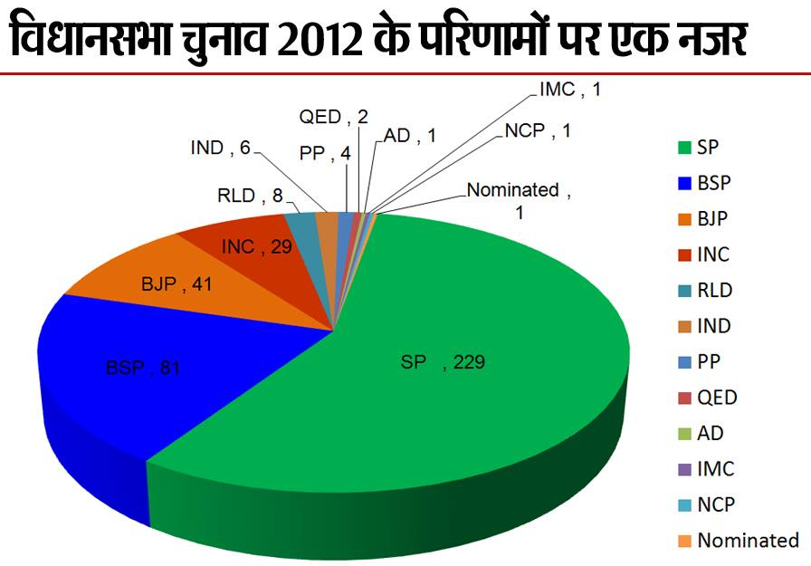 UP Election result 2012