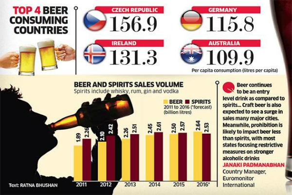 लोगों में बढ़ी बियर की मांग