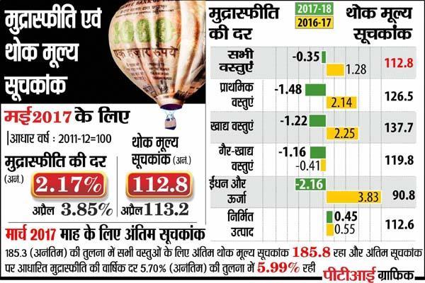थोक महंगाई दर में जोरदार गिरावट, मई में घटकर 2.17%