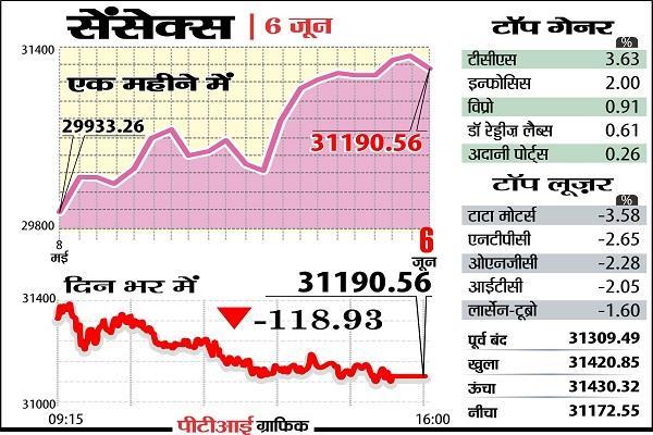 बाजार की तेजी पर ब्रेक, सैंसेक्स 119 अंक गिरकर बंद