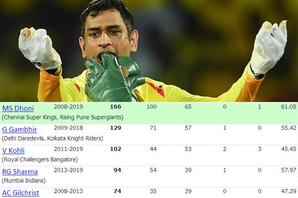 IPL 2019 : MS Dhoni Got 100th IPL win as a captain