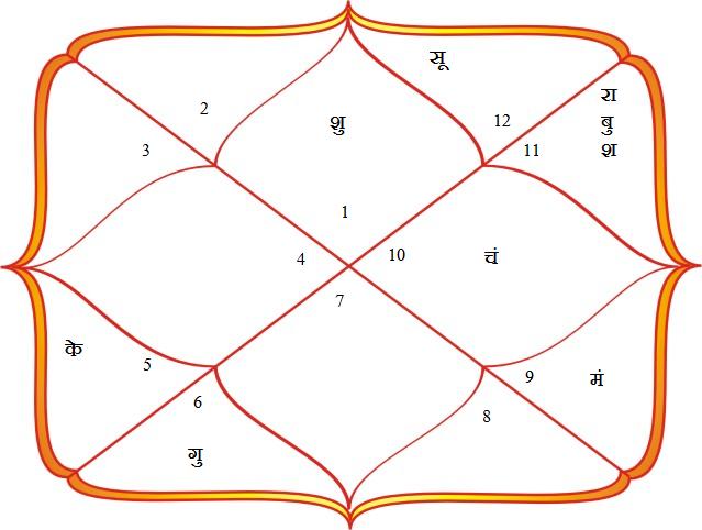 PunjabKesari, Kundli, कुंडली, Horoscope