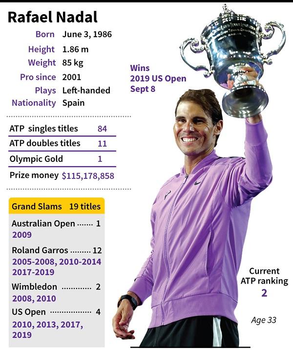 Rafael Nadal won US open