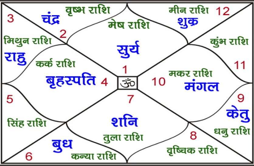 PunjabKesari, Pm Modi Horoscope, Pm Modi Janamkundli, Pm janam Patrika, Pm Narendra Modi Birthday, Pm Narendra Modi Birthday Special,  Pm Narendra Modi, Narendra Modi,  Pm Modi, Jyotish Gyan, Astrology, Astrology in hindi, Jyotish Shastra, Prediction, Jyotish Shastra