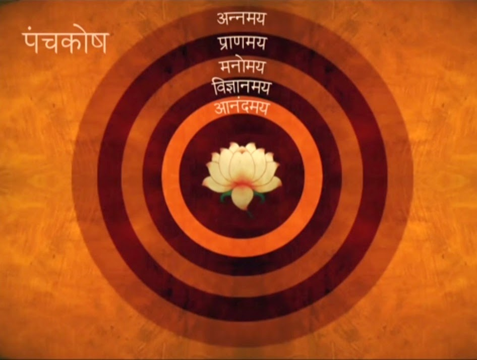 PunjabKesari, अन्नमय कोश, पंच कोश