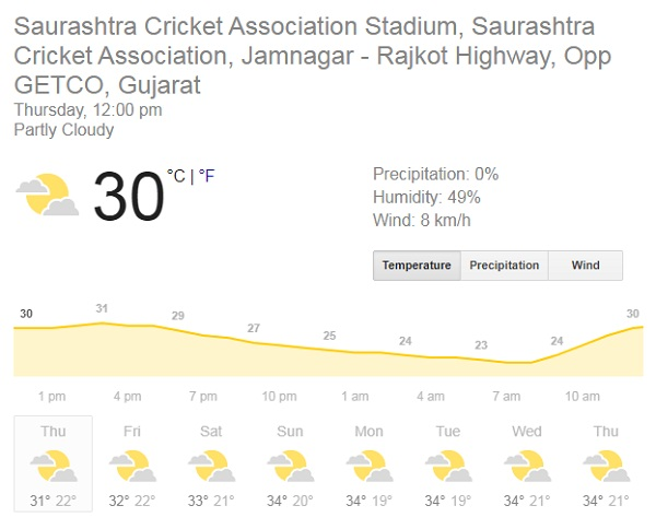 Heavy rain in Rajkot a day ago, cloud of crisis dominated the match