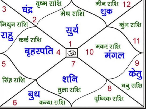 PunjabKesari, कुंडली, कुंडली में ग्रह, Planets in Horoscope