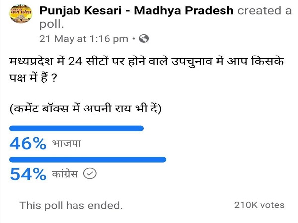PunjabKesari, Madhya Pradesh News, Congress, BJP, Jyotiraditya Scindia, pro-Scindia MLA, by-election, Madhya Pradesh by-election, CM Shivraj Singh Chauhan. Punjab Kesari Survey, Politics