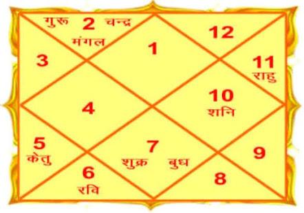 PunjabKesari, जन्मकुंडली, Kundli