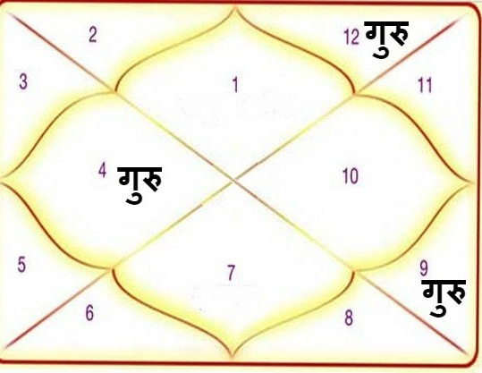 PunjabKesari, Jyotish Kundli, कुंडली, ज्योतिष कुंडली