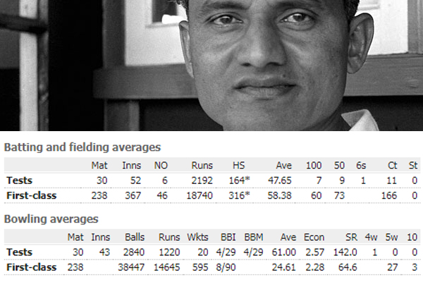 Birthday Special : Vijay hazare the captain in first test win of india