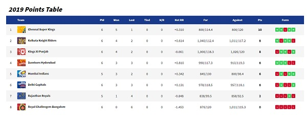IPL 2019 : Point Telly, Orange & Purple Cup current position