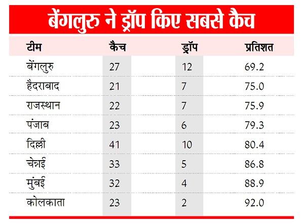 RCB, Dropped Most catches, IPL 2020, Indian Premier League 2020, Virat Kohli, KL Rahul, RCB vs KXIP