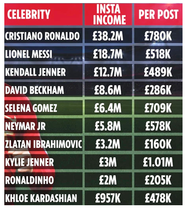 Cristiano Ronaldo earning nearly 6X more per post than Kohli on Instagram