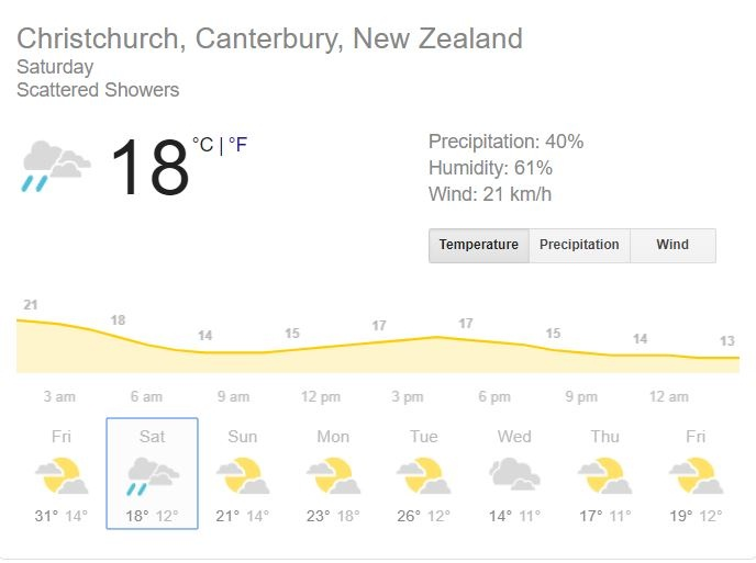 NZ vs IND 2nd Test: Learn pitch report, weather report and probable playing-11