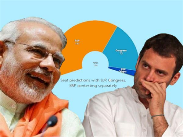 survey of national herald about mp election
