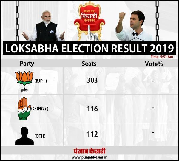 lok sabha election result 2019 counting of votes begins