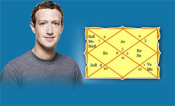 facebook founder mark zuckerberg janam kundli