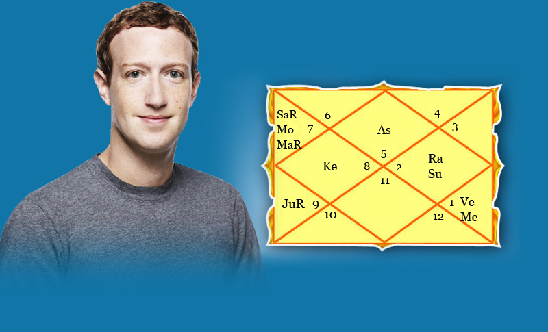 PunjabKesari, Facebook Founder, Mark Zuckerberg, Janam kundli
