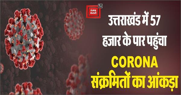 549 new patient of corona found in uttarakhand