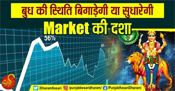 planets effect on market