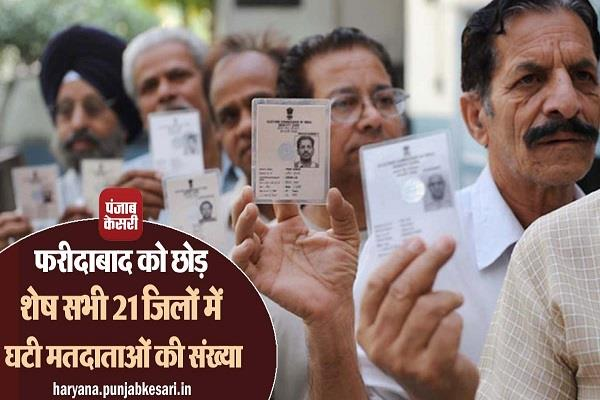 number of voters decreased in all 21 districts except faridabad