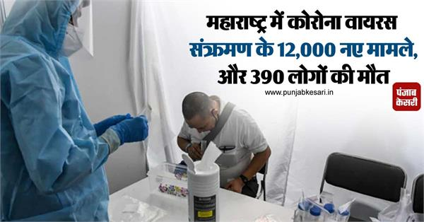 12 000 new cases of corona virus infection in maharashtra and 390 deaths