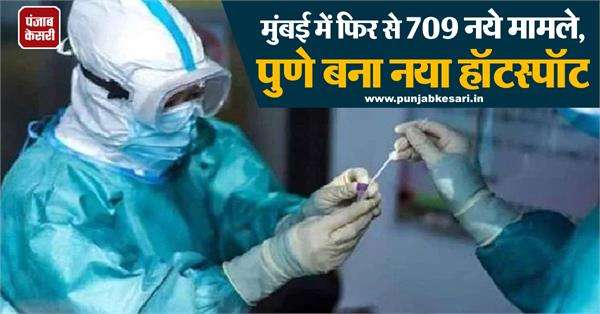 709 new cases in mumbai again pune becomes new hotspot