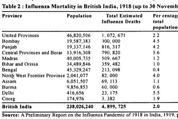 influenza epidemic in the punjab eight lakh people died