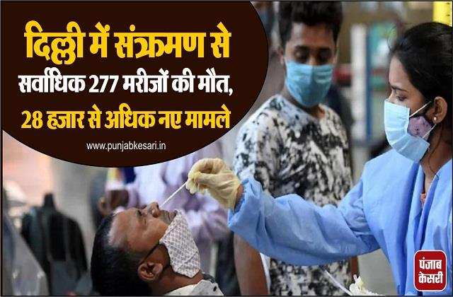 277 patients die due to infection in delhi more than 28 thousand new cases
