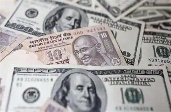 the rupee rose 28 paise to close at 74 73 against the dollar