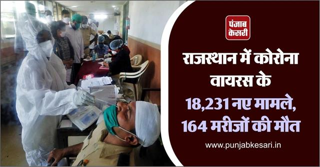 18 231 new cases of corona virus in rajasthan 164 patients died