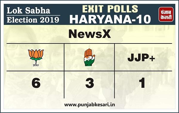PunjabKesari, exit poll