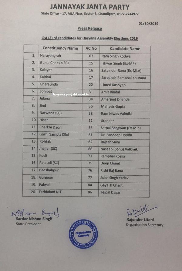 PunjabKesari, JJP