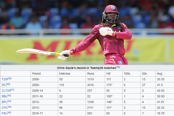 Chris Gayle image, chris gayle photo, क्रिस गेल