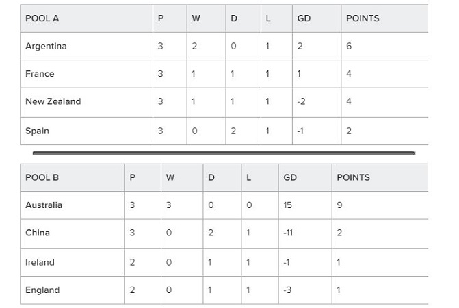 Hockey World Cup 2018 Point Table
