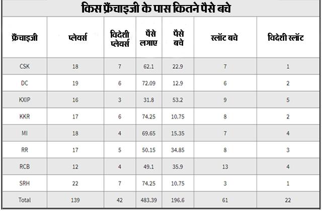 IPL auction, IPL, indian premier League, IPL Auction 2021, CSK, MI, RCB, KXIP, SRH, RR, DC, KKR