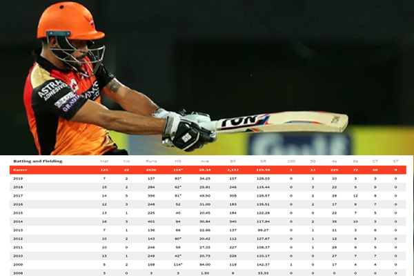 IPL 2019 : Manish pandey hit first six after 58 balls
