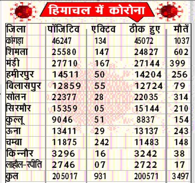 PunjabKesari, Corona Chart Image