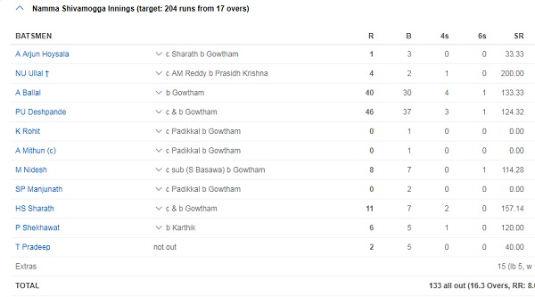 Krishnappa Gowtham blast 134 runs & Teake 8 wicket in Twenty 20 match